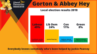 Gorton and Abbey Hey Result 2018 (By Iain Donaldson)